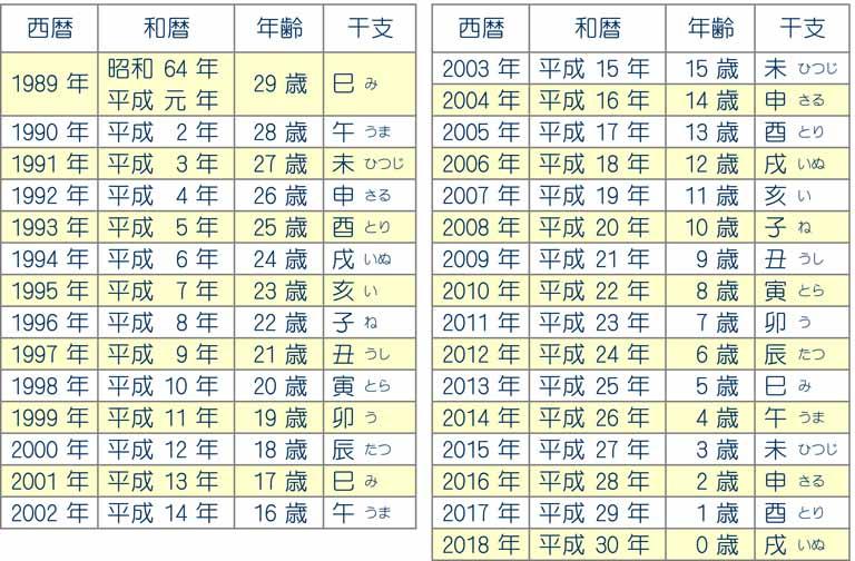 昭和 30 年 西暦 年齢早見表|昭和30年生まれ1955年生まれの人